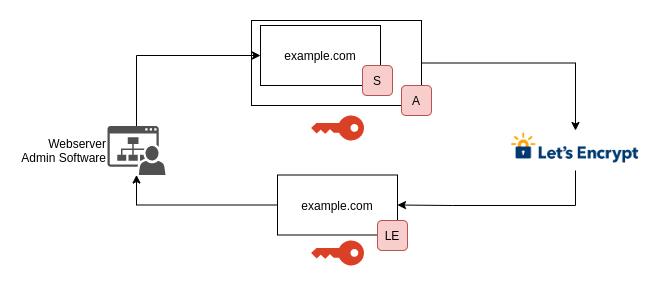 Letsencrypt-SSL-Zertifikat erneuern